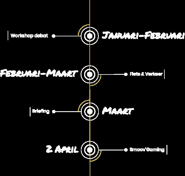ligne du temps MIC NL